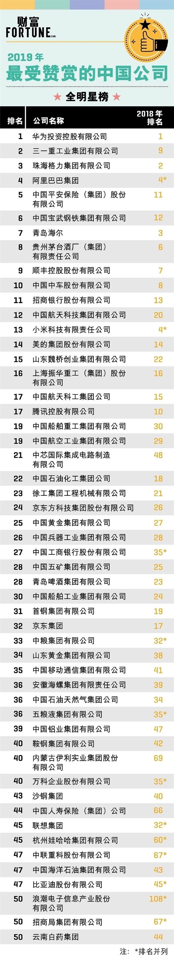 2019年最受赞赏的中国公司排行榜 华为荣登榜首2019年最受赞赏的中国公司排行榜 华为荣登榜首