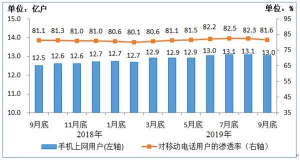 我国百兆以上宽带用户占比超八成 IPTV用户2.92亿