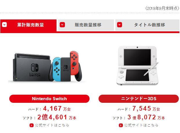 任天堂财报:Switch卖出4167万台 《马造2》销量喜人