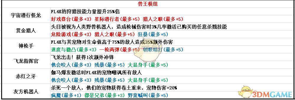 超变神途手游发布网:《无主之地3》兽王模组属性一览