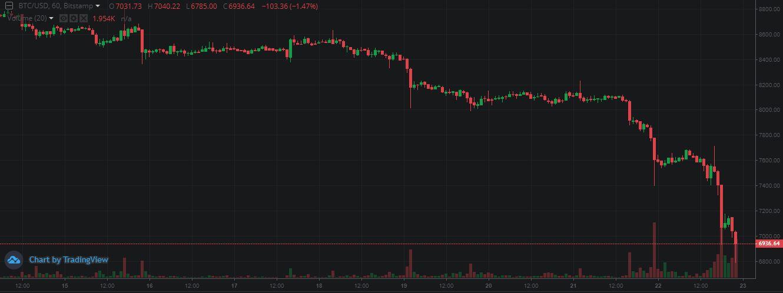 中国出手打击致数字货币大跌!比特币破7000美元