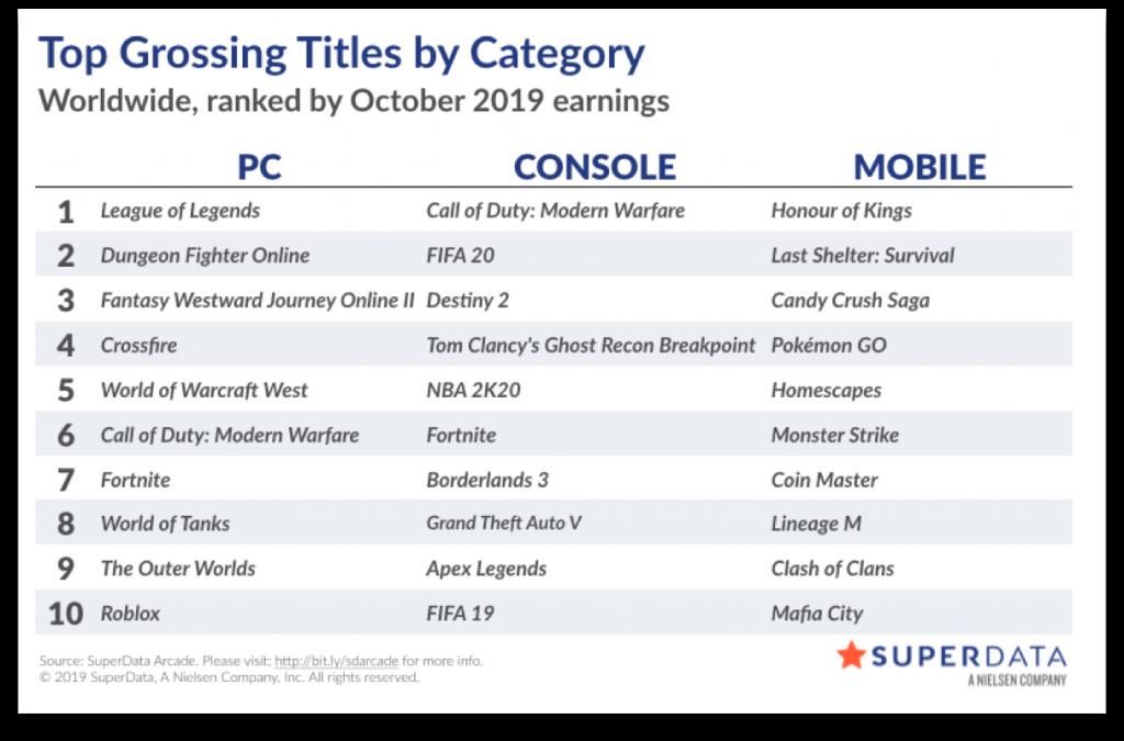 《使命召唤16》成今年10月首发收入最高的数字版游戏