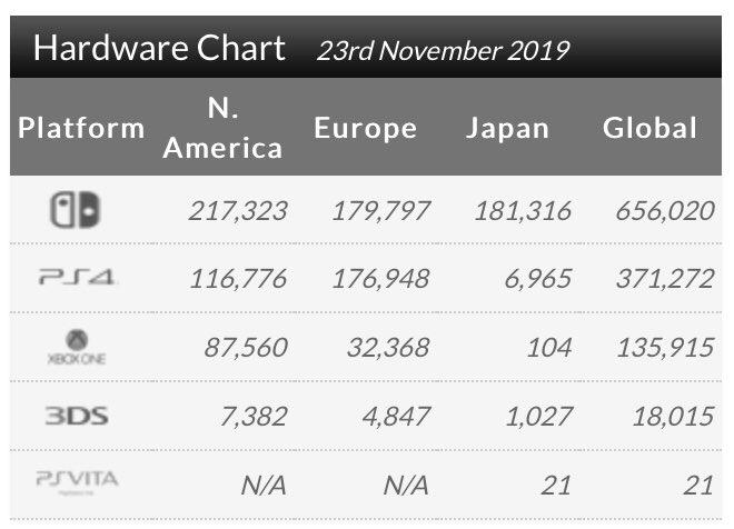 上周全球市场硬件销量排行出炉 NS持《剑盾》势不可挡