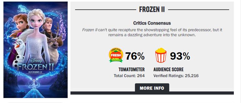 《冰雪奇缘2》票房破6亿大关 中美评分稳定在7分以上