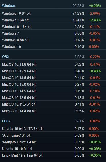 11月Steam用户统计数据出炉:Win7占比不降反升