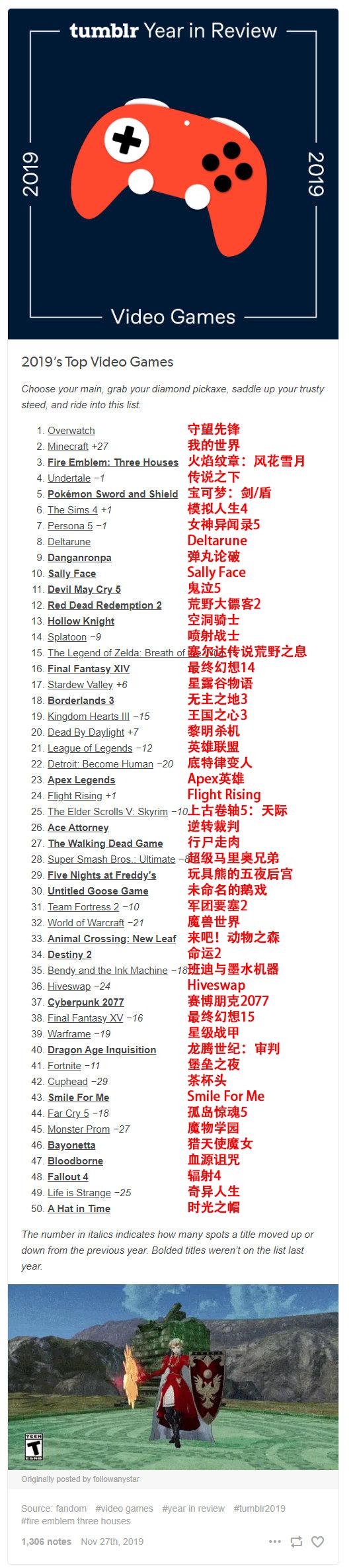 Tumblr年度游戏榜《守望》第一 亚瑟·摩根最受欢迎