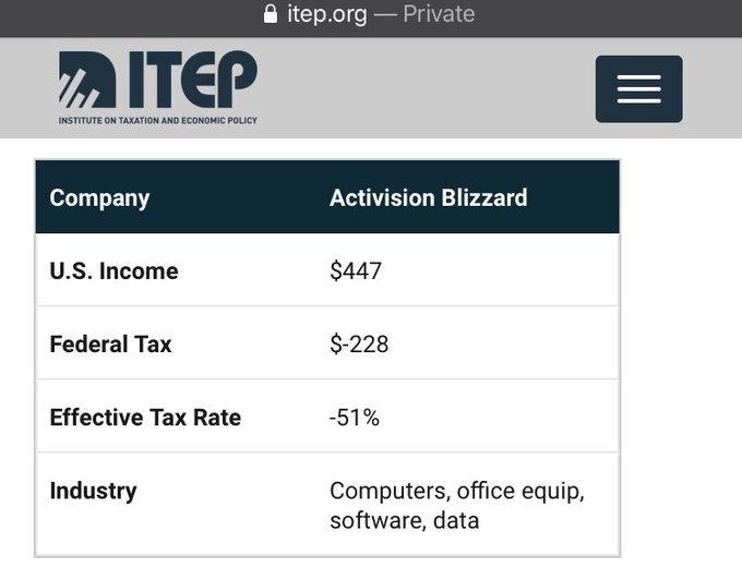动视暴雪2018年有效税率竟为-51% 曾被曝出有避税行为