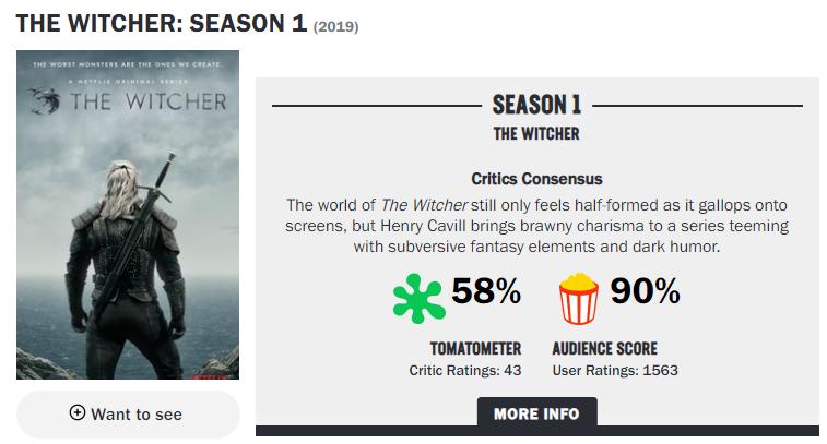 IGN《巫师》游玩VS电视剧对比 烂番茄指数降至58%