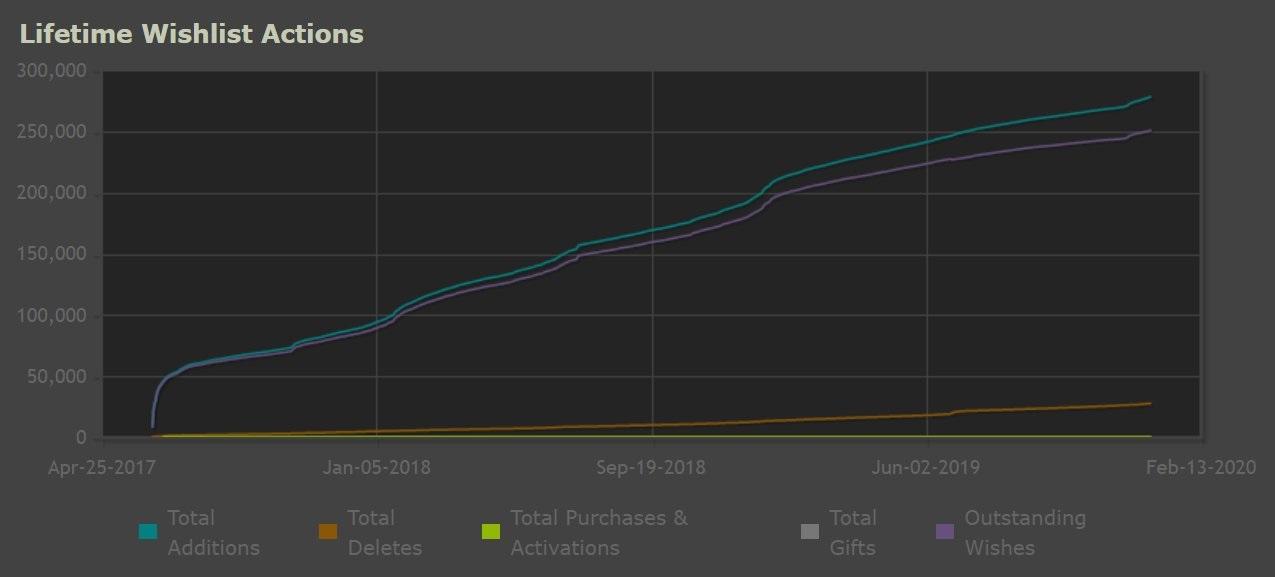 微软独立游戏《最后一夜》被加入愿望单超25万次 总监发推致谢