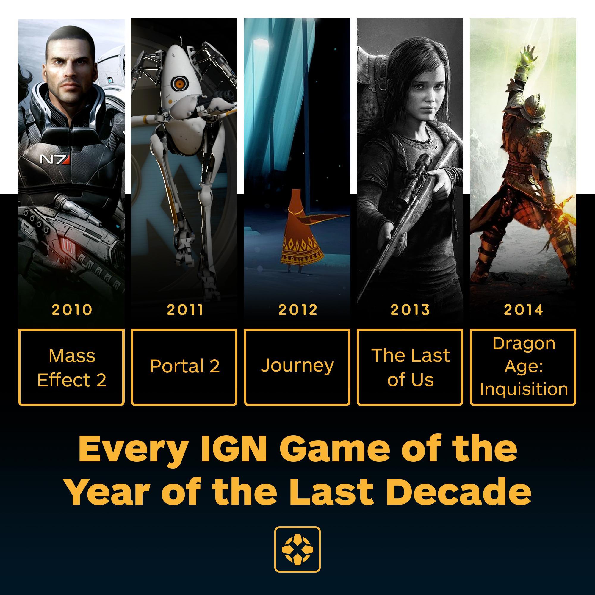 游戏新消息:IGN公布过去十年最佳游戏和电影BioWare两款游戏上榜