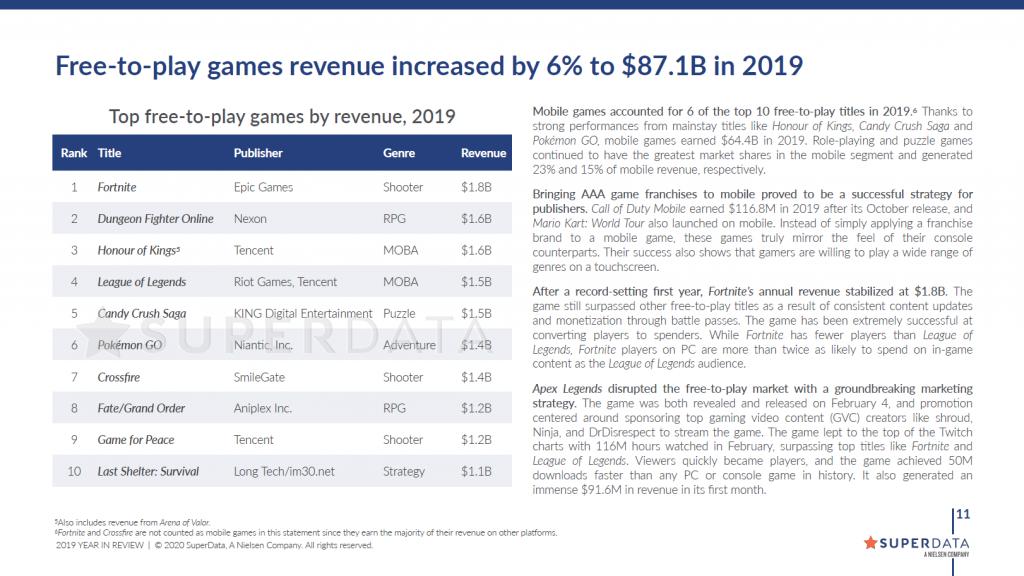 19年数字游戏研究报告 《堡垒之夜》免费游戏盈利榜首