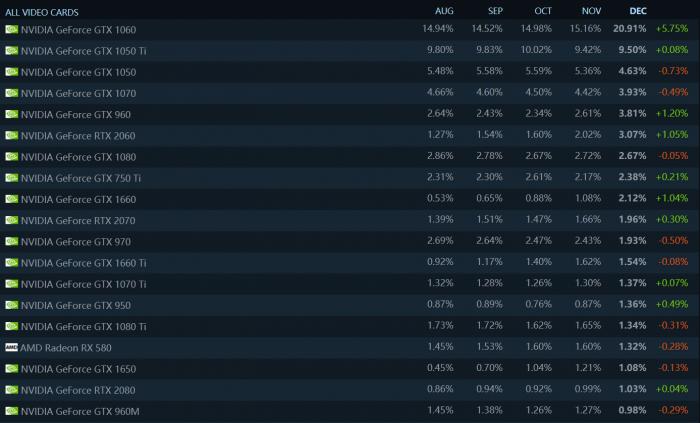 Steam12月硬件统计出炉 GTX1060份额大涨5.7%