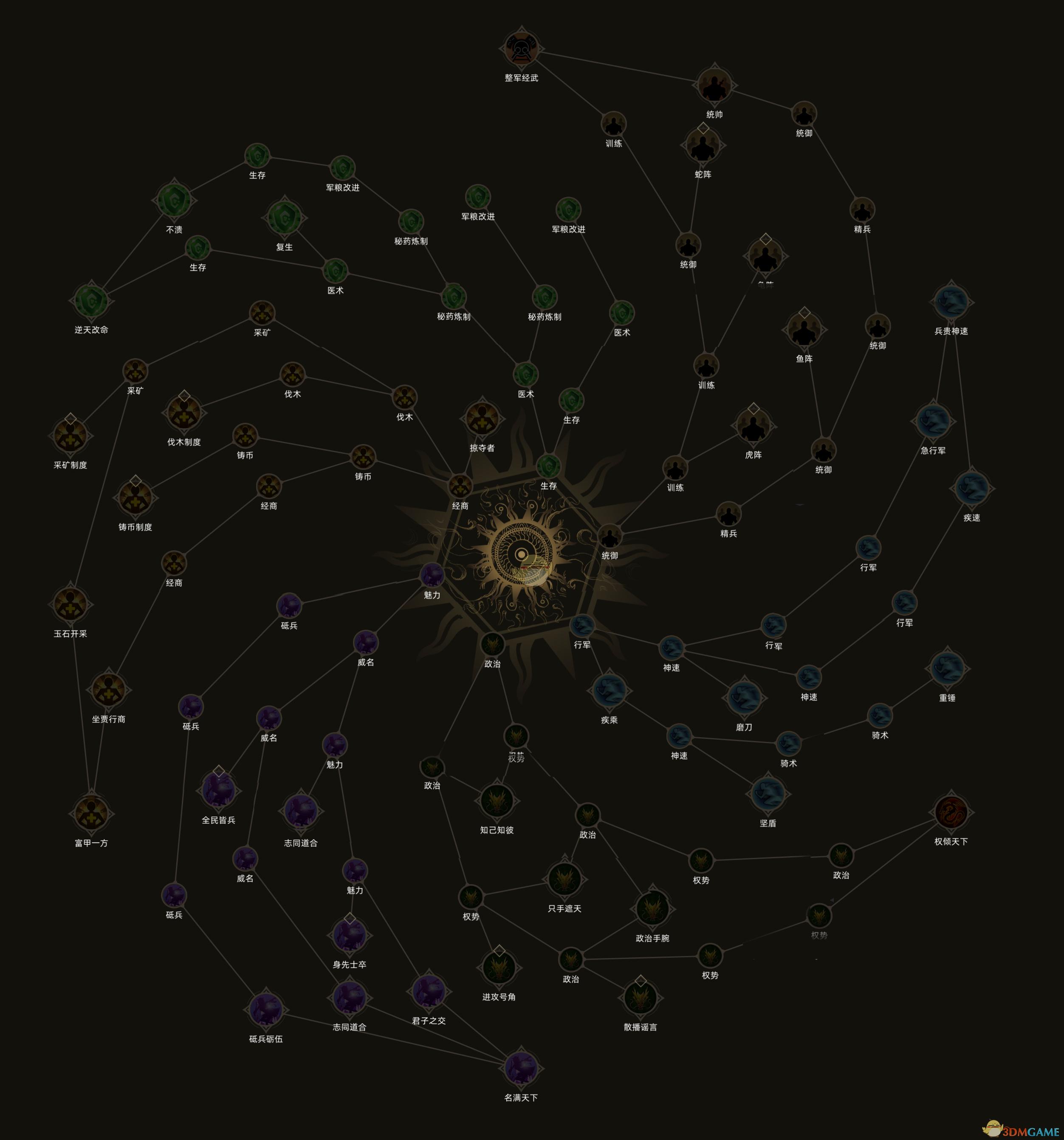 《部落与弯刀》天赋系统介绍