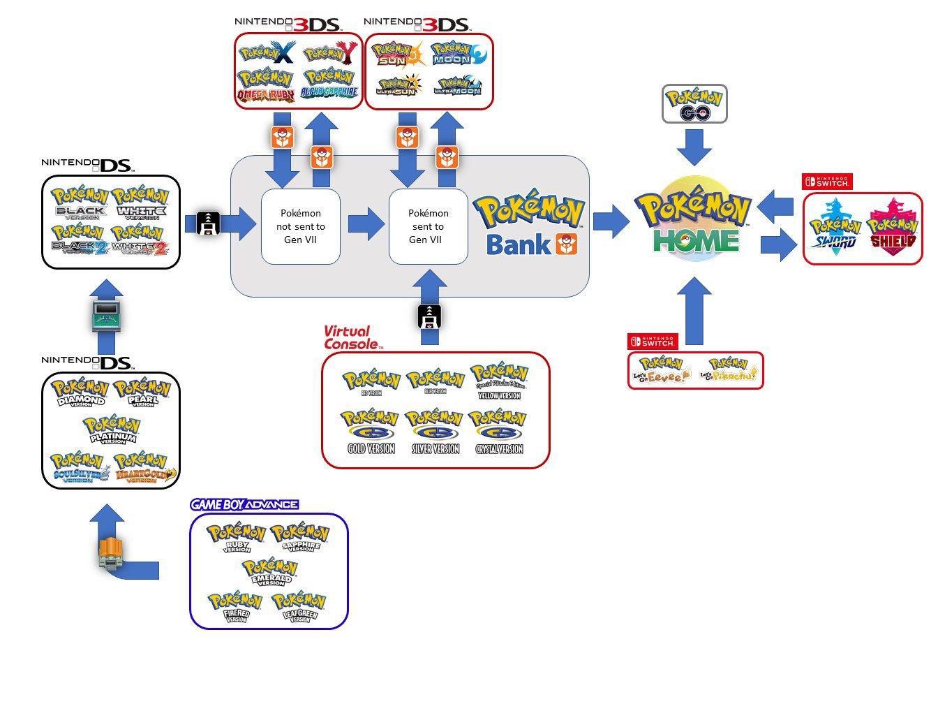 一张图导览《宝可梦Home》复杂的版本交换规则