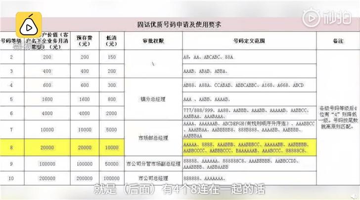 中国电信靓号8888过户每月强制最低消费1万 用户崩溃:用几年就破产了