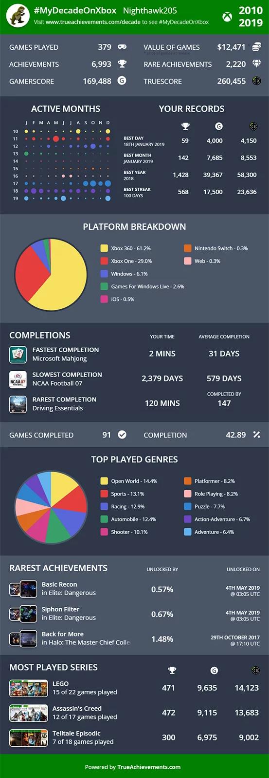 一张图告诉你这十年在Xbox平台获得的成就