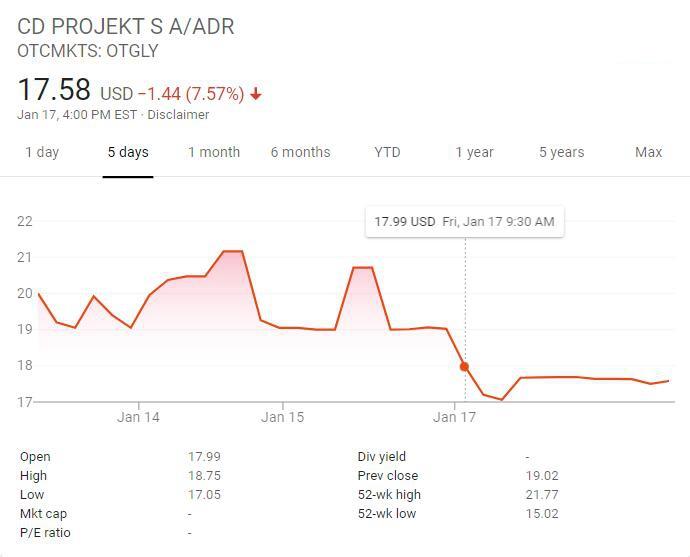 《赛博朋克2077》跳票 CDPR股价下跌9%