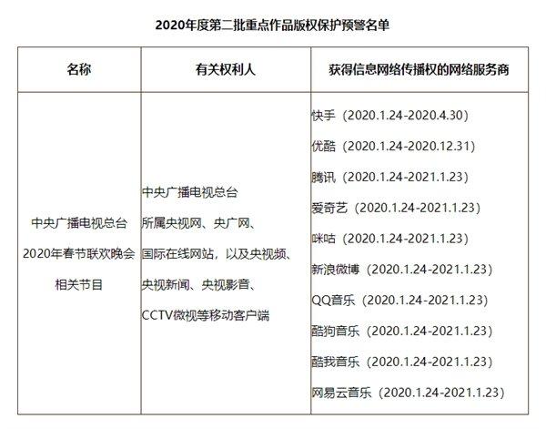 央视春晚版权被重点保护 只有十家能网络传播
