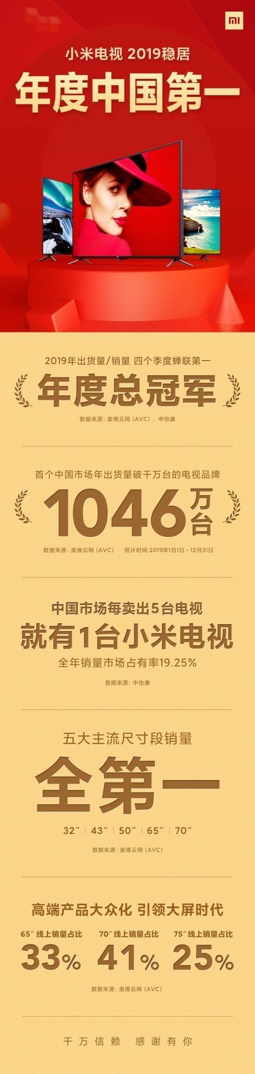 小米电视去年出货量超千万台 位居中国首位