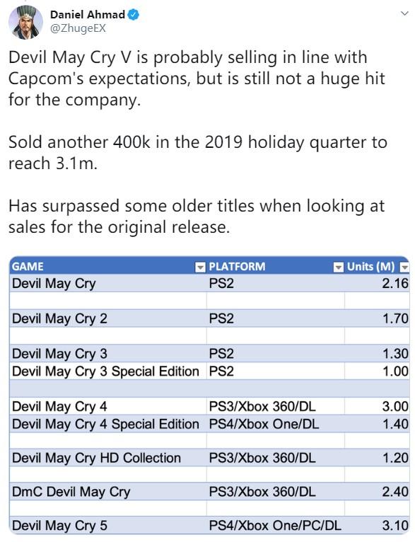 卡普空最新游戲銷量:《生化2》580萬《鬼泣5》310萬