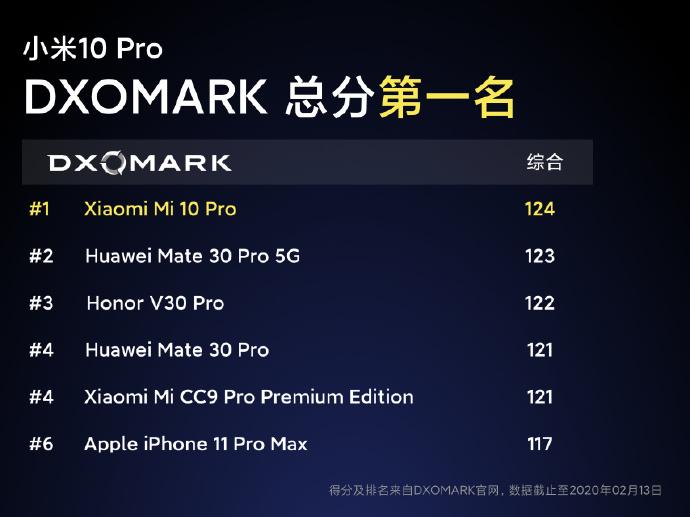 小米10 Pro正式发布:1亿8P镜头 售价4999元起