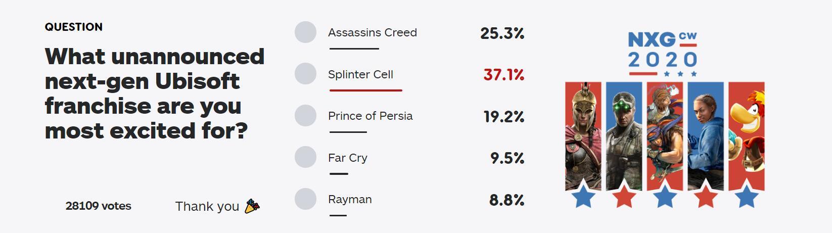 IGN票选玩家最期待育碧次世代游戏 《细胞分裂》登顶