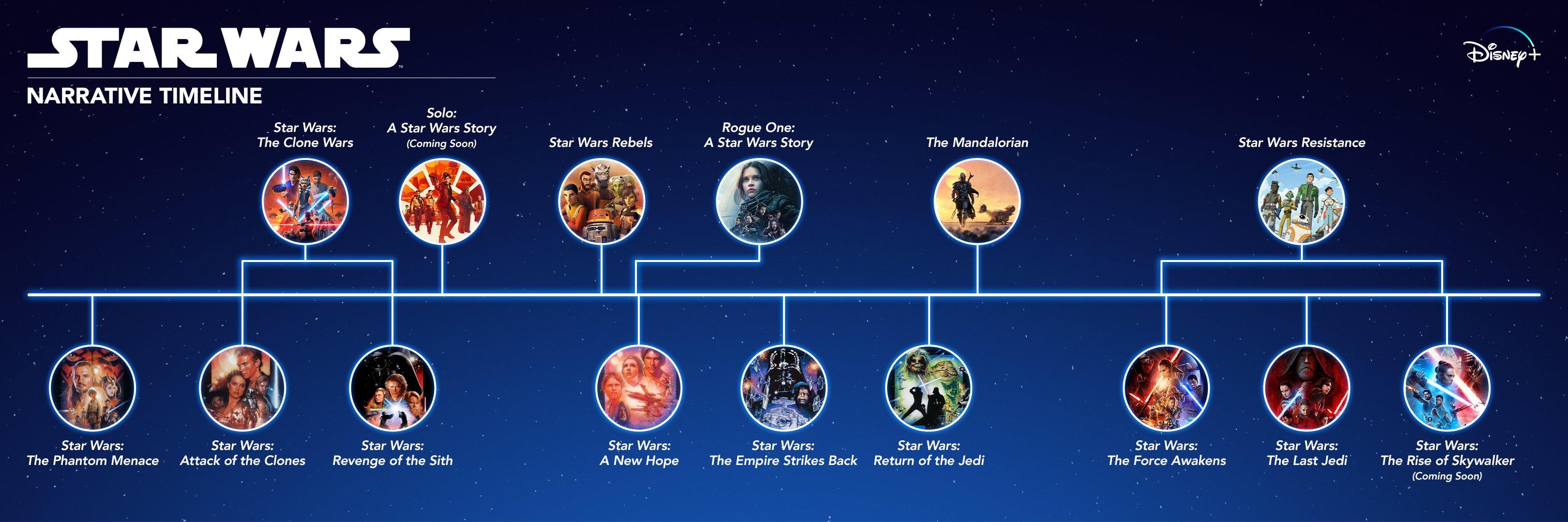 《星球大战》系列官方完整叙事时间线 仅剩索罗外传未播