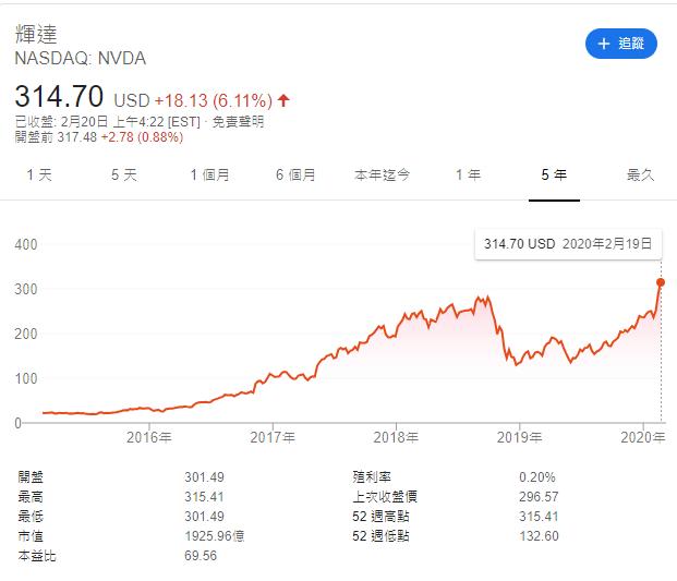 英伟达股价大涨破历史新高!安培架构和7nm提振吸引力