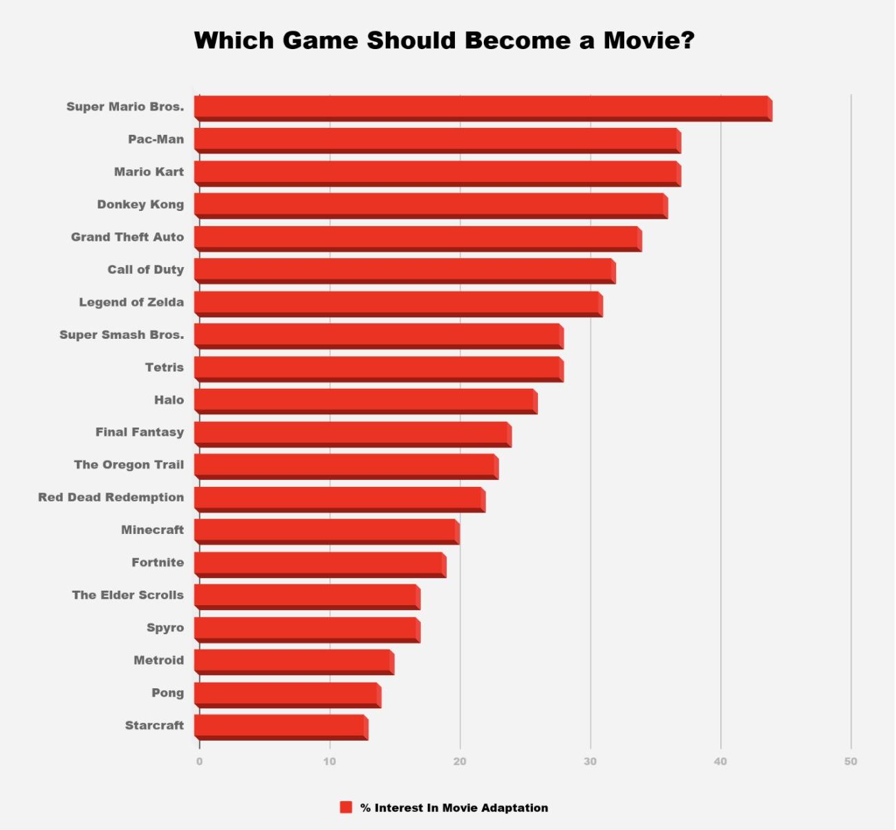 外媒统计玩家最想看到的游戏改编电影 《超级马里奥兄弟》第一