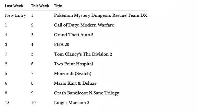 英国实体周销榜:《宝可梦迷宫救助队DX》位列榜首