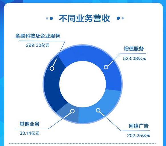 腾讯发布2019年Q4财报 网络游戏收入超300亿元
