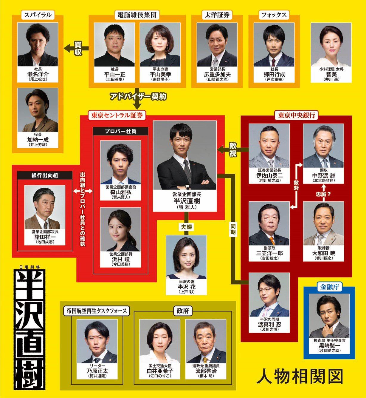 日剧《半泽直树》第二季演员追加  角色关系图公开!