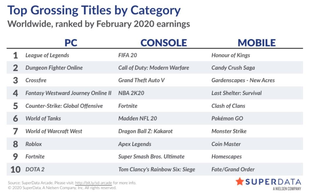 2月全球数字游戏市场报告:《CS:GO》月活用户创新高