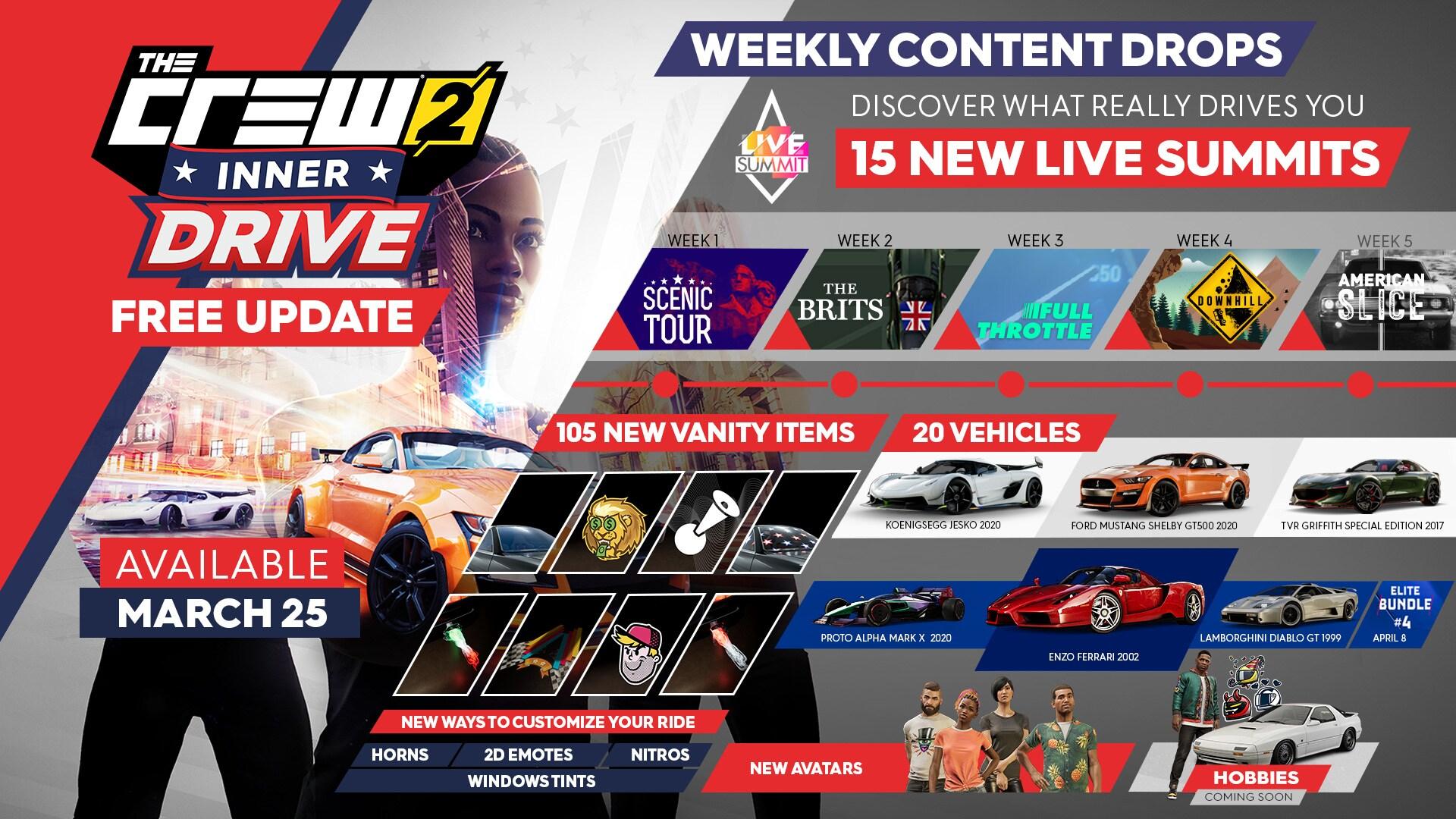 《飙酷车神2》第5次免费更新 带来大量新要素及优化
