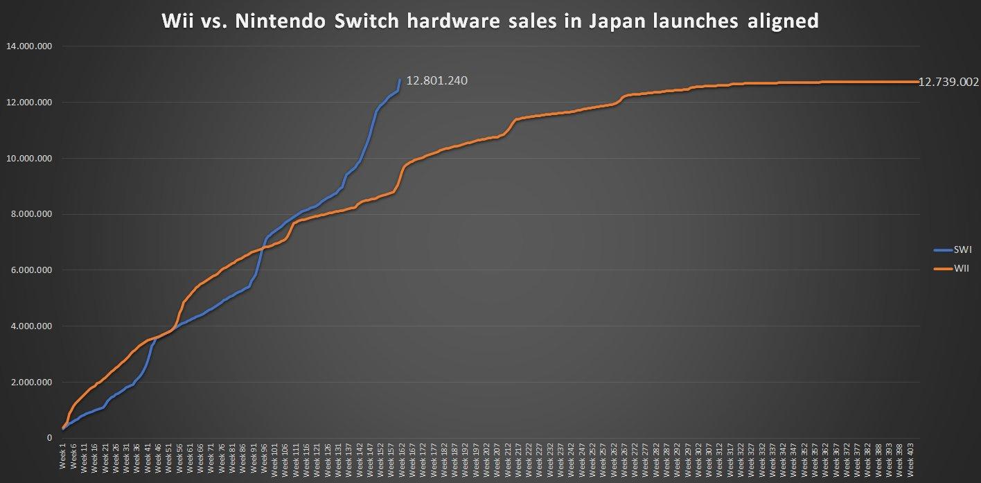 Switch日本销量已超Wii 销售速度约是其2倍