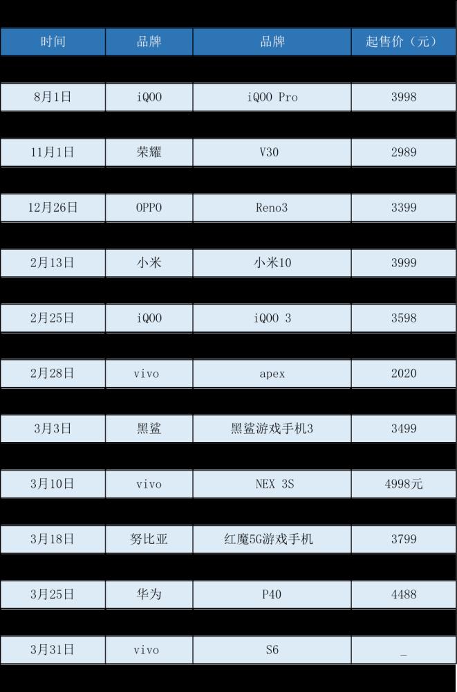 """中国5G手机的""""喋血江湖"""":战火之下降至冰点"""