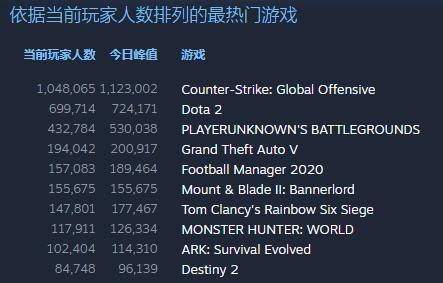 《骑砍2》来势凶猛 在线人数15W登Steam热榜第六