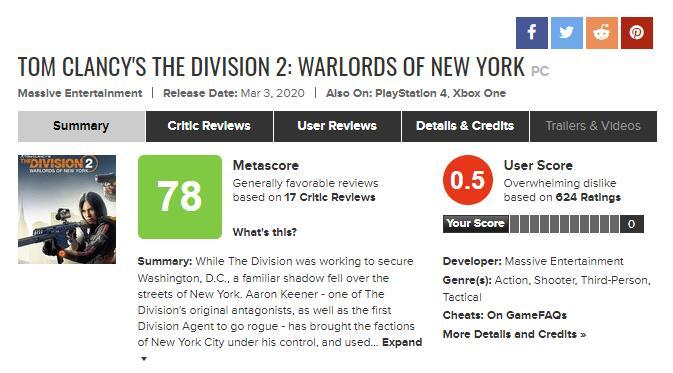 《全境封锁2:纽约军阀》MC用户评分倒数第一 跌至0.5
