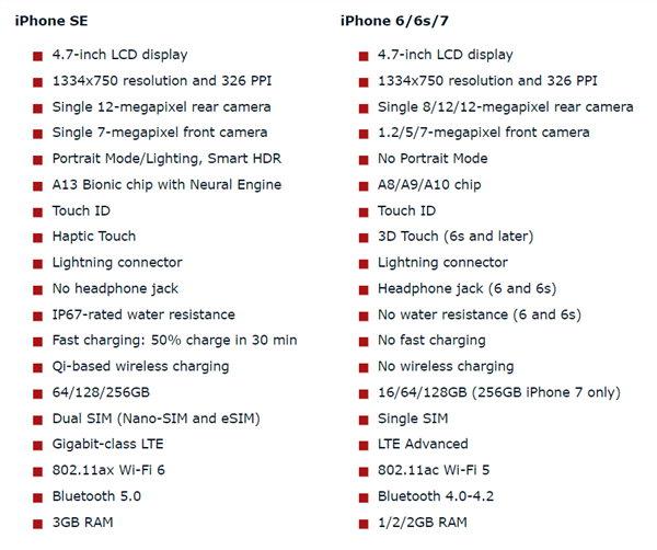 新iPhone SE速度实测对比:比6s明显快 跟7没啥区别