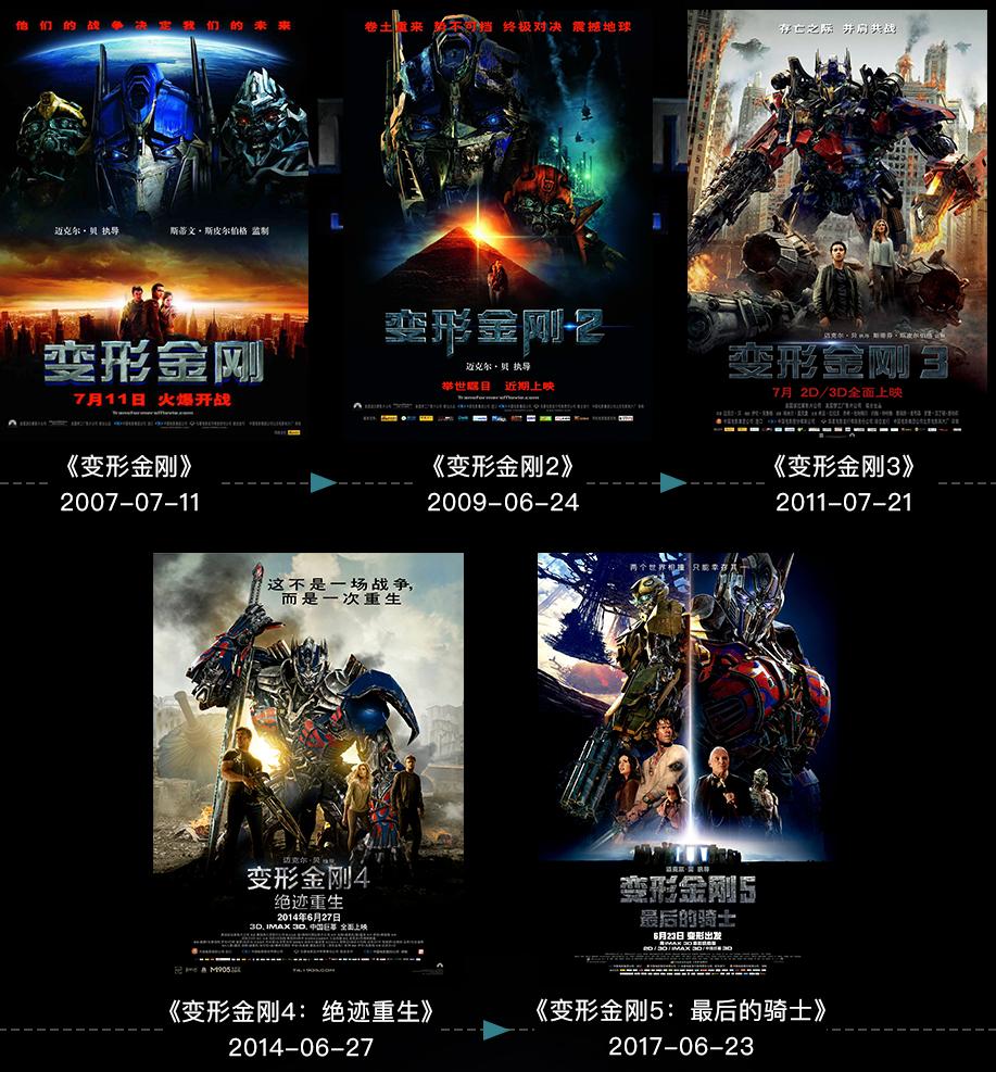 派拉蒙《变形金刚》新电影定档 2022年6月24日上映