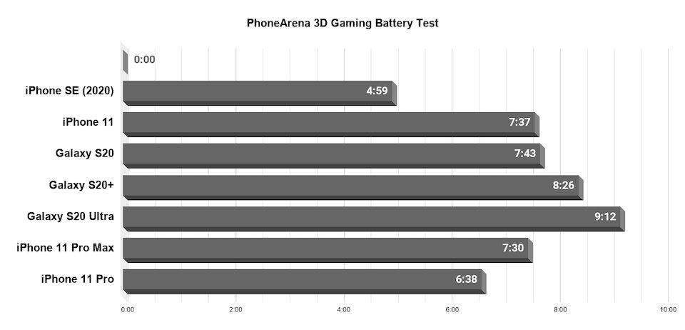 外媒详测iPhoneSE续航:视频游戏仅4小时 成绩垫底