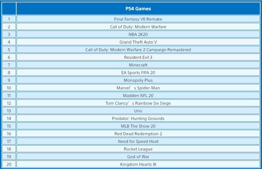 PS商店美服4月下载榜:《最终幻想7:重制版》无悬念登顶