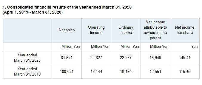 卡普空19~20财报公开 利润连续三年创公司历史新高