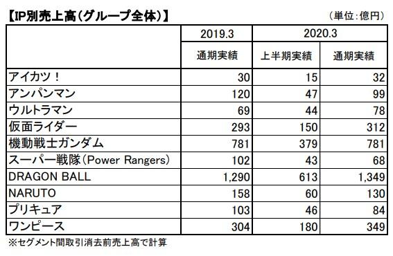 万代南梦宫19~20财报:《龙珠Z:卡卡罗特》受欢迎