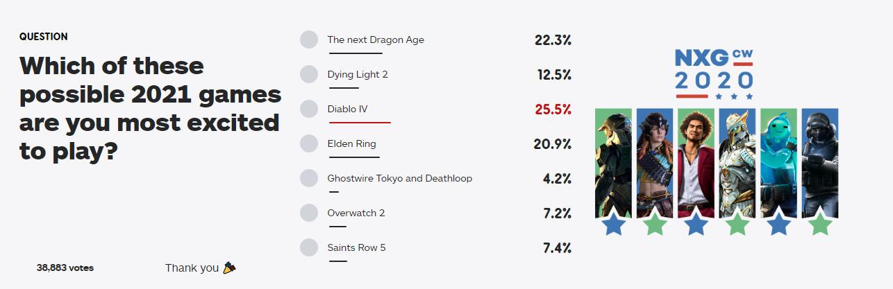 《暗黑4》第一!IGN调查最令人期待的明年发售游戏