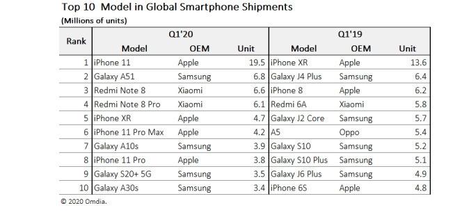 全世界最畅销的十款手机:iPhone 11无敌 国产仅两