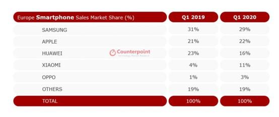 全球手机市场遭遇严重下滑:小米坚挺!逆势增长