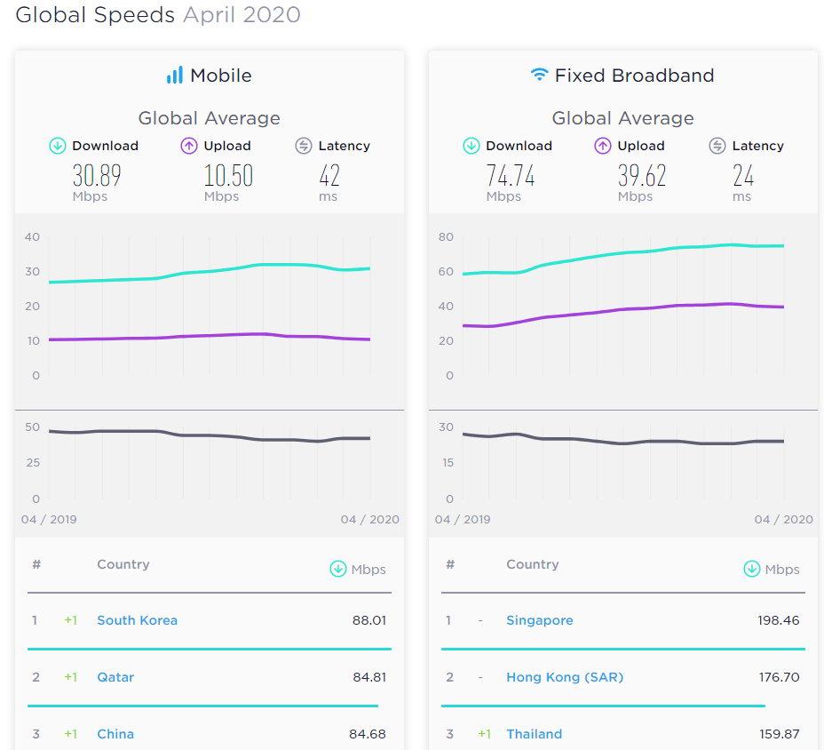 全球网速指数排名:亚洲领先欧美 中国手机网速世界前三