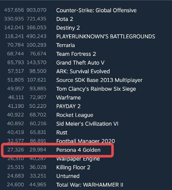 《女神异闻录4:黄金版》Steam在线峰值人数近3万 创非MMO类JRPG之最