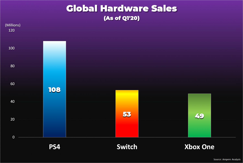 Switch累计销量超过Xbox One 领先了400万台
